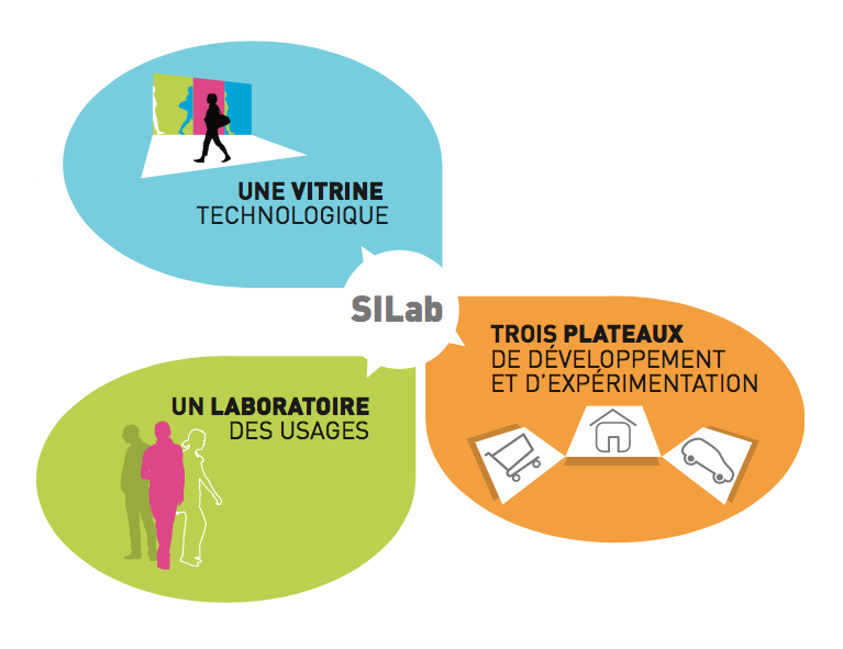 silab-dispositif